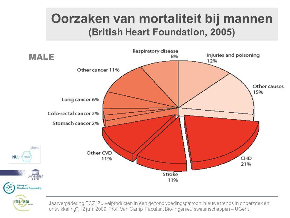 Oorzaken van mortaliteit bij mannen (British Heart Foundation, 2005) MALE Jaarvergadering BCZ Zuivelproducten in een gezond voedingspatroon: nieuwe trends in onderzoek en ontwikkeling , 12 juni 2009, Prof.