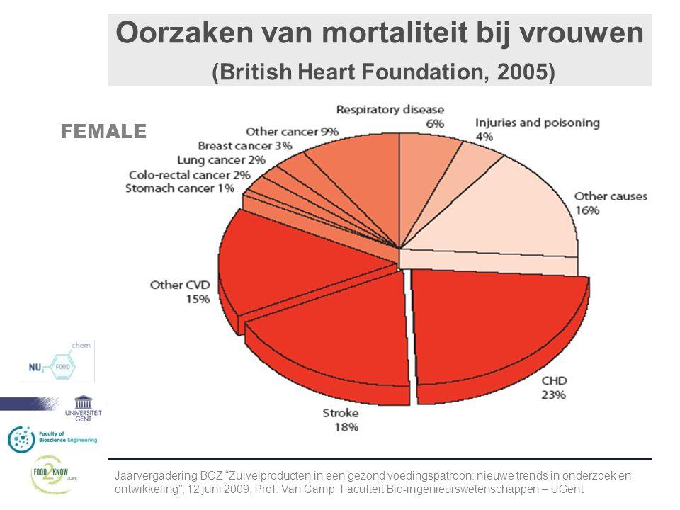 Oorzaken van mortaliteit bij vrouwen (British Heart Foundation, 2005) FEMALE Jaarvergadering BCZ Zuivelproducten in een gezond voedingspatroon: nieuwe trends in onderzoek en ontwikkeling , 12 juni 2009, Prof.