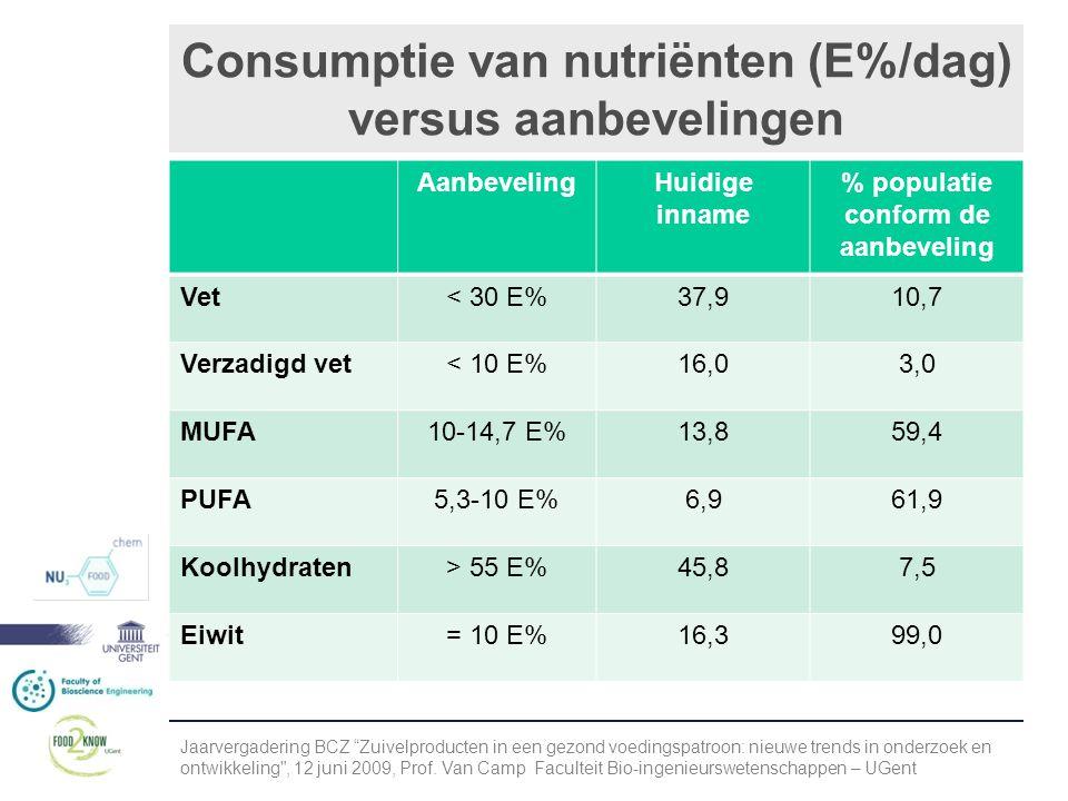 Consumptie van nutriënten (E%/dag) versus aanbevelingen AanbevelingHuidige inname % populatie conform de aanbeveling Vet< 30 E%37,910,7 Verzadigd vet< 10 E%16,03,0 MUFA10-14,7 E%13,859,4 PUFA5,3-10 E%6,961,9 Koolhydraten> 55 E%45,87,5 Eiwit= 10 E%16,399,0 Jaarvergadering BCZ Zuivelproducten in een gezond voedingspatroon: nieuwe trends in onderzoek en ontwikkeling , 12 juni 2009, Prof.