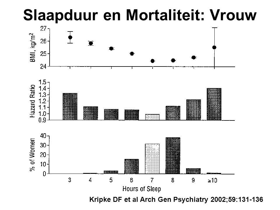 Kripke DF et al Arch Gen Psychiatry 2002;59:131-136 Slaapduur en Mortaliteit: Vrouw