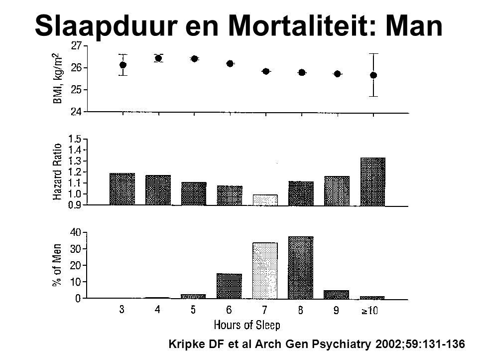 Kripke DF et al Arch Gen Psychiatry 2002;59:131-136 Slaapduur en Mortaliteit: Man
