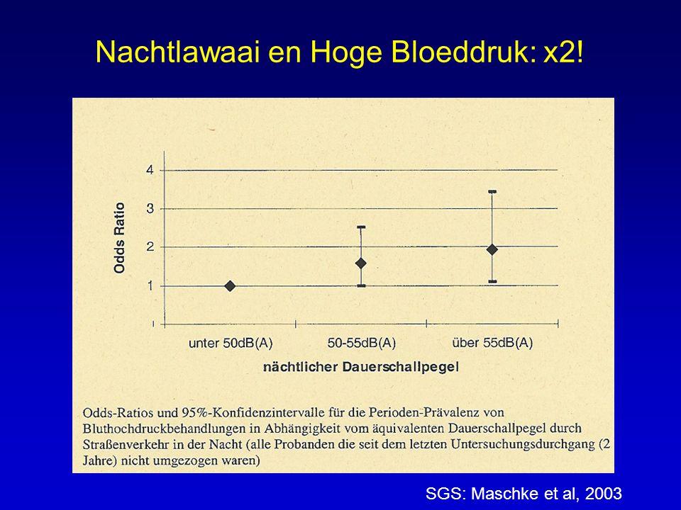 Nachtlawaai en Hoge Bloeddruk: x2! SGS: Maschke et al, 2003