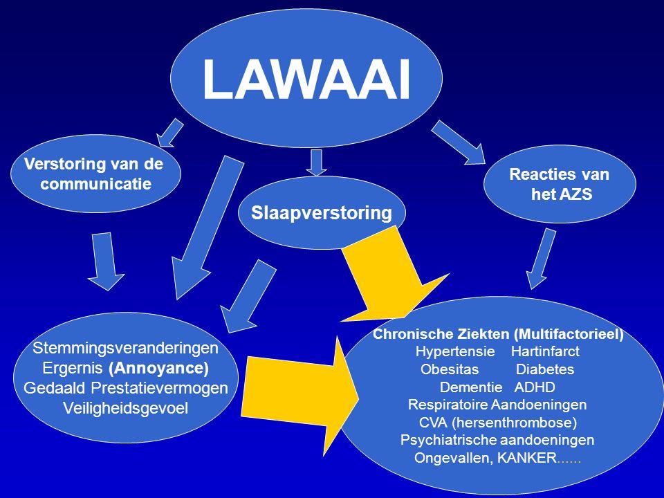 LAWAAI Verstoring van de communicatie Slaapverstoring Reacties van het AZS Stemmingsveranderingen Ergernis (Annoyance) Gedaald Prestatievermogen Veili