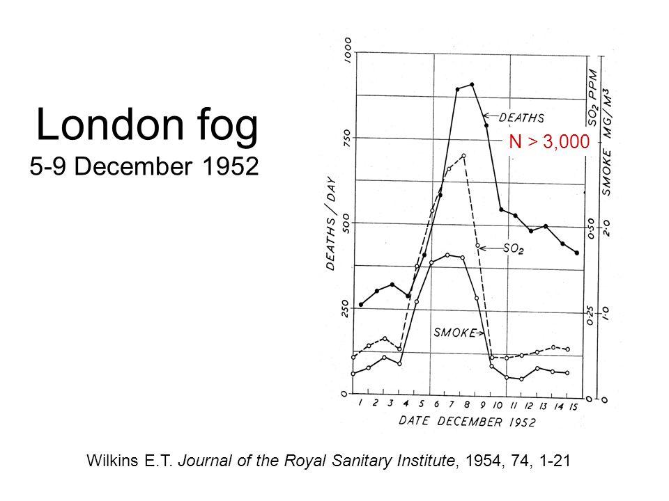 London fog 5-9 December 1952 Wilkins E.T. Journal of the Royal Sanitary Institute, 1954, 74, 1-21 N > 3,000