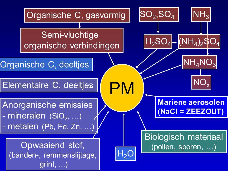 NH 3 PM Biologisch materiaal (pollen, sporen, …) H2OH2O Opwaaiend stof, (banden-, remmenslijtage, grint,...) Anorganische emissies - mineralen (SiO 2,