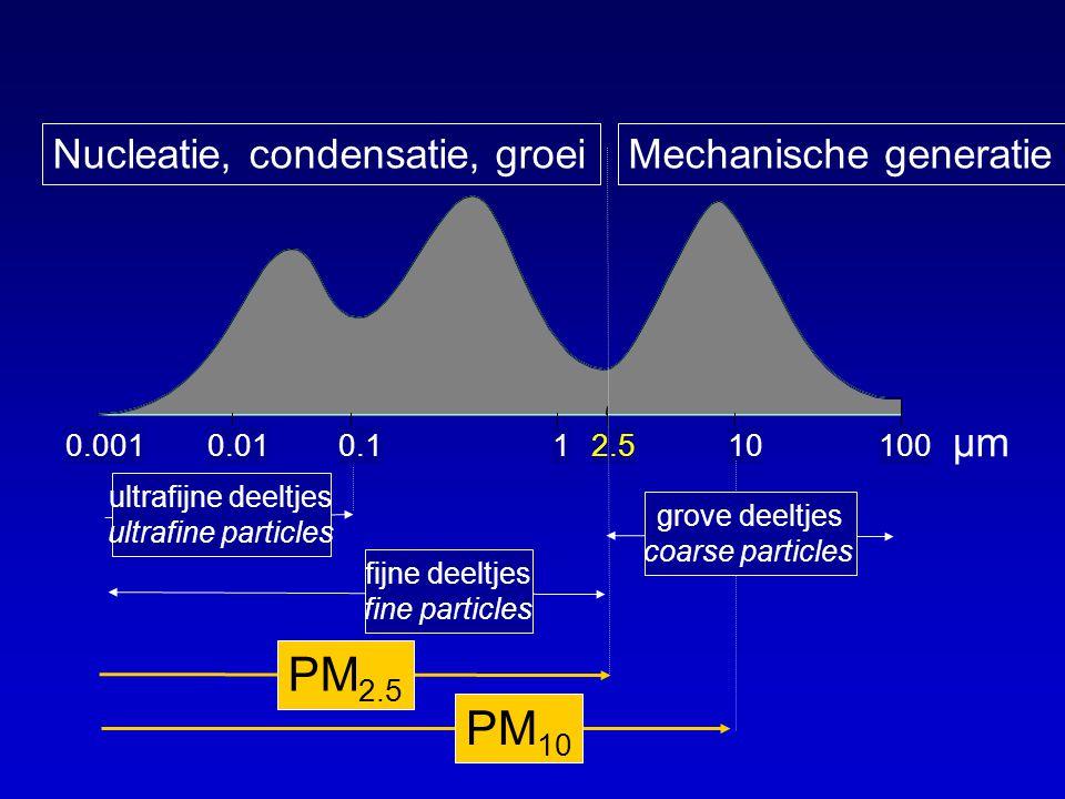 0,0010,010,112,510100 0.0010.010.112.510100 µm PM 10 PM 2.5 Mechanische generatie grove deeltjes coarse particles fijne deeltjes fine particles ultraf