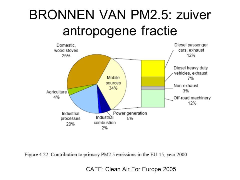BRONNEN VAN PM2.5: zuiver antropogene fractie CAFE: Clean Air For Europe 2005