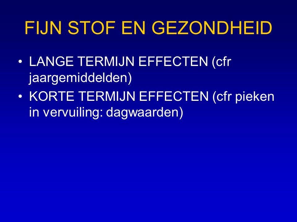 FIJN STOF EN GEZONDHEID •LANGE TERMIJN EFFECTEN (cfr jaargemiddelden) •KORTE TERMIJN EFFECTEN (cfr pieken in vervuiling: dagwaarden)