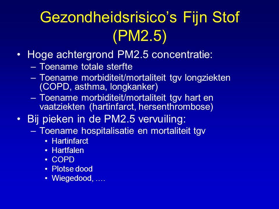 Gezondheidsrisico's Fijn Stof (PM2.5) •Hoge achtergrond PM2.5 concentratie: –Toename totale sterfte –Toename morbiditeit/mortaliteit tgv longziekten (
