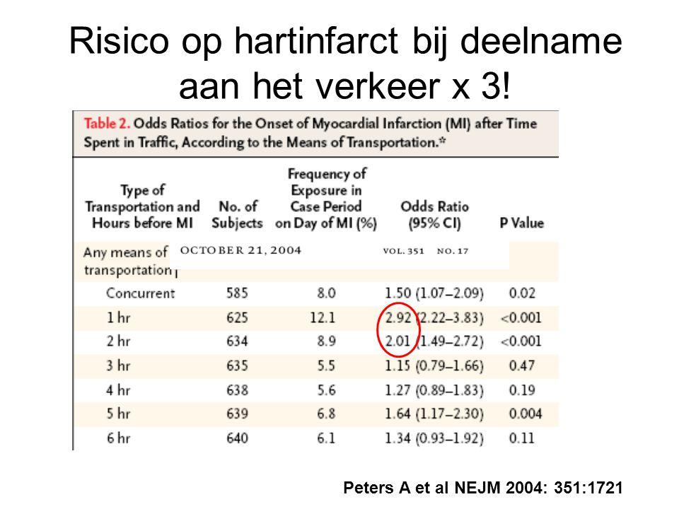Risico op hartinfarct bij deelname aan het verkeer x 3! Peters A et al NEJM 2004: 351:1721