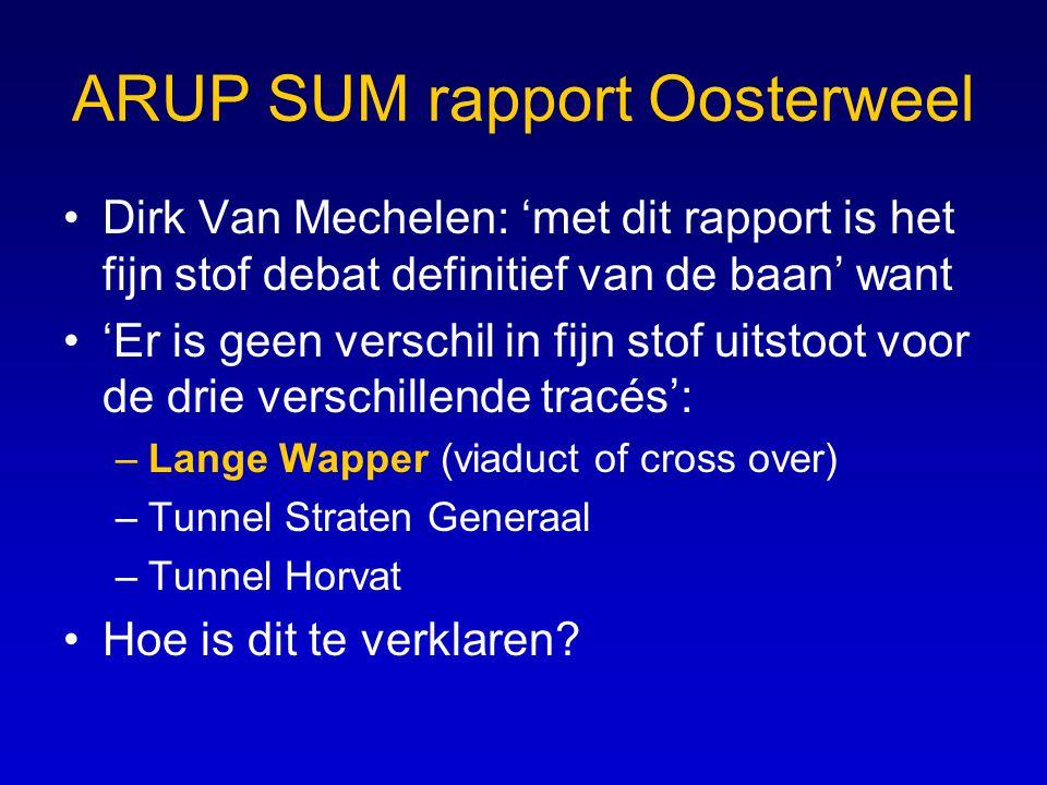 ARUP SUM rapport Oosterweel •Dirk Van Mechelen: 'met dit rapport is het fijn stof debat definitief van de baan' want •'Er is geen verschil in fijn sto