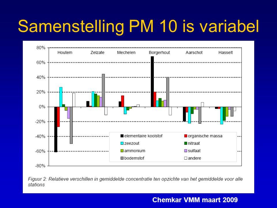 Samenstelling PM 10 is variabel Chemkar VMM maart 2009