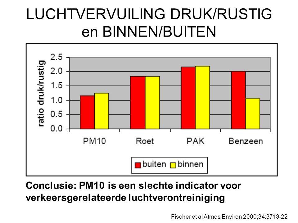 LUCHTVERVUILING DRUK/RUSTIG en BINNEN/BUITEN Fischer et al Atmos Environ 2000;34:3713-22 Conclusie: PM10 is een slechte indicator voor verkeersgerelat