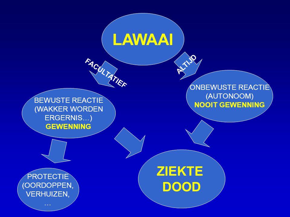 LAWAAI BEWUSTE REACTIE (WAKKER WORDEN ERGERNIS…) GEWENNING ONBEWUSTE REACTIE (AUTONOOM) NOOIT GEWENNING ZIEKTE DOOD PROTECTIE (OORDOPPEN, VERHUIZEN, …