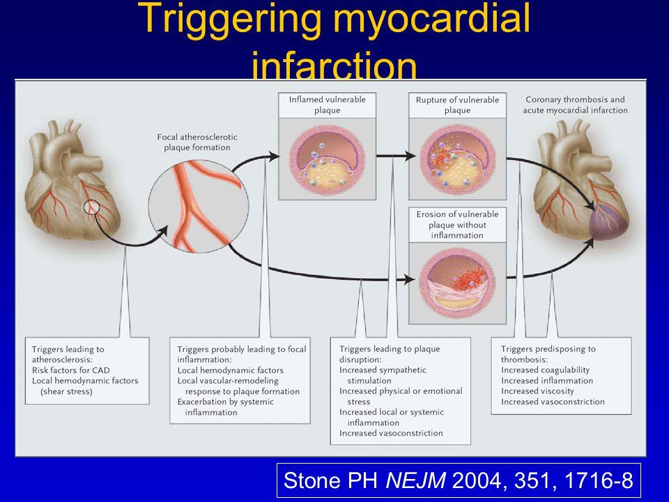 Triggering myocardial infarction Stone PH NEJM 2004, 351, 1716-8