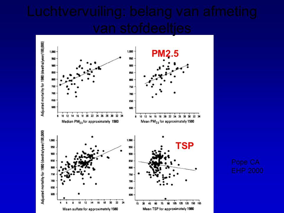 Luchtvervuiling: belang van afmeting van stofdeeltjes Pope CA EHP 2000 PM2.5 TSP