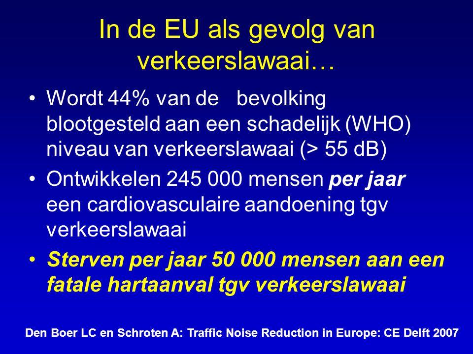 In de EU als gevolg van verkeerslawaai… •Wordt 44% van de bevolking blootgesteld aan een schadelijk (WHO) niveau van verkeerslawaai (> 55 dB) •Ontwikk