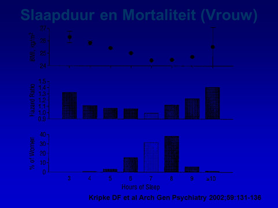 Kripke DF et al Arch Gen Psychiatry 2002;59:131-136 Slaapduur en Mortaliteit (Vrouw)