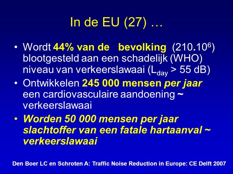 In de EU (27) … •Wordt 44% van de bevolking (210.10 6 ) blootgesteld aan een schadelijk (WHO) niveau van verkeerslawaai (L day > 55 dB) •Ontwikkelen 2