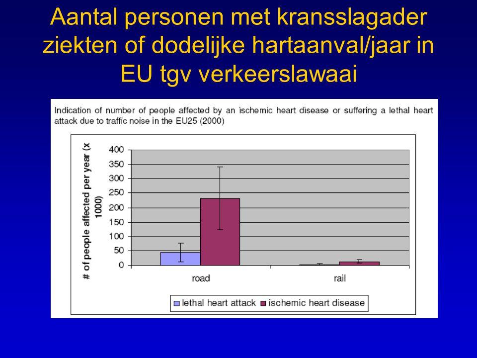 Aantal personen met kransslagader ziekten of dodelijke hartaanval/jaar in EU tgv verkeerslawaai