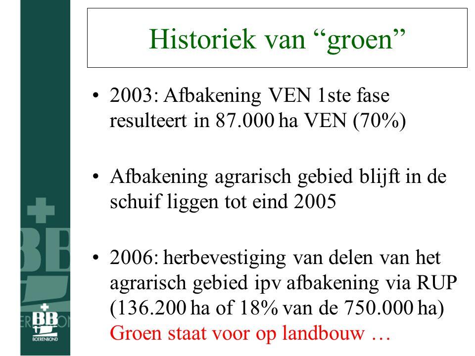 Ha landbouwgebruik in Natura 2000-gebied (Vlaanderen) 50% 31% 42%
