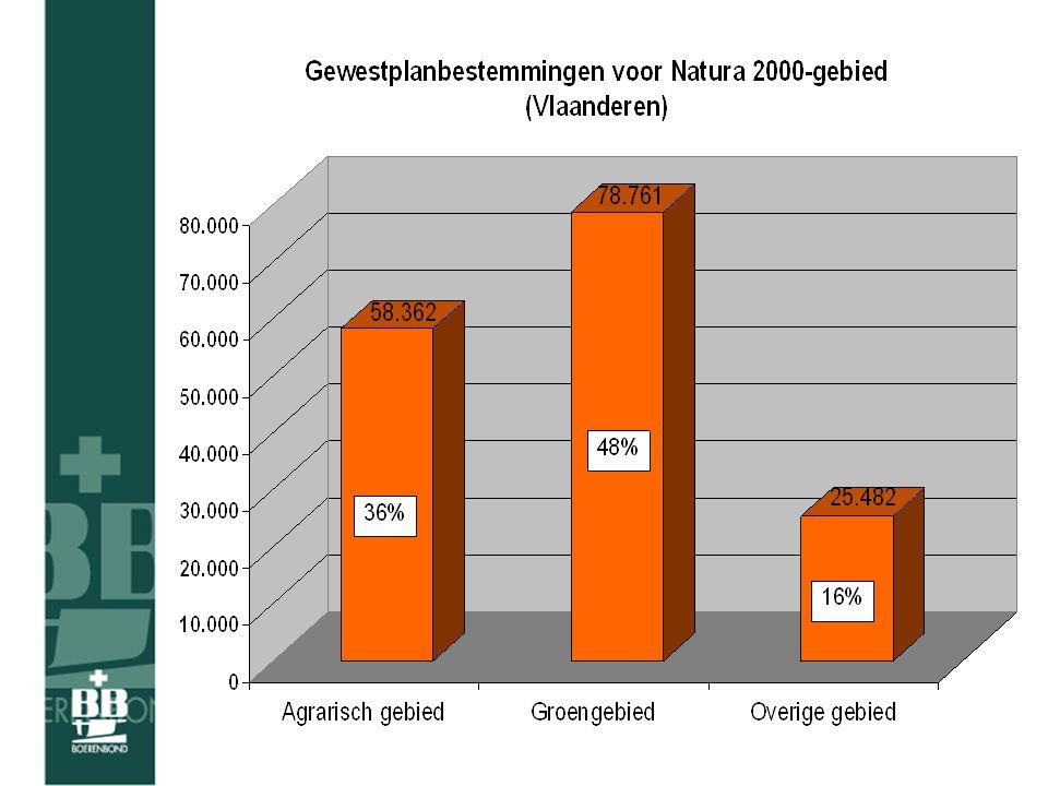 Landbouw maakt zich zorgen •SBZ komen niet in aanmerking voor herbevestiging •Geen recht op planschadevergoeding •Beheersovereenkomsten: - vergoedingen niet aangepast - Europa ligt dwars - opstap naar groene bestemming .