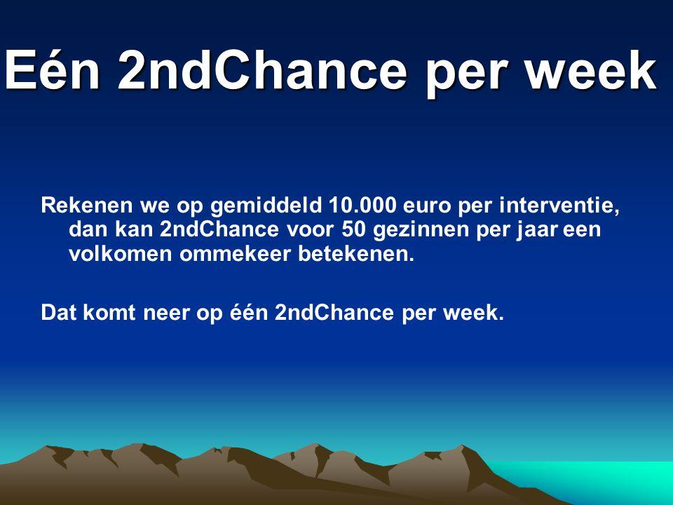Eén 2ndChance per week Rekenen we op gemiddeld 10.000 euro per interventie, dan kan 2ndChance voor 50 gezinnen per jaar een volkomen ommekeer betekenen.
