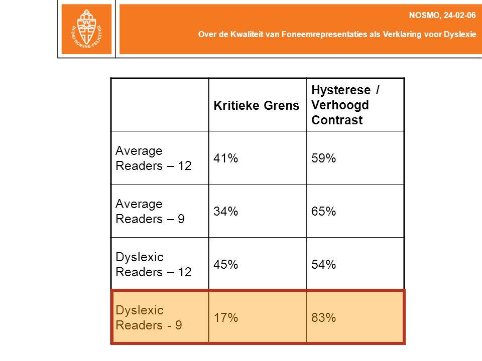 F3 F2 Over de Kwaliteit van Foneemrepresentaties als Verklaring voor Dyslexie NOSMO, 24-02-06