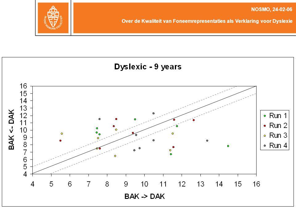 Over de Kwaliteit van Foneemrepresentaties als Verklaring voor Dyslexie NOSMO, 24-02-06 Kritieke Grens Hysterese / Verhoogd Contrast Average Readers – 12 41%59% Average Readers – 9 34%65% Dyslexic Readers – 12 45%54% Dyslexic Readers - 9 17%83%