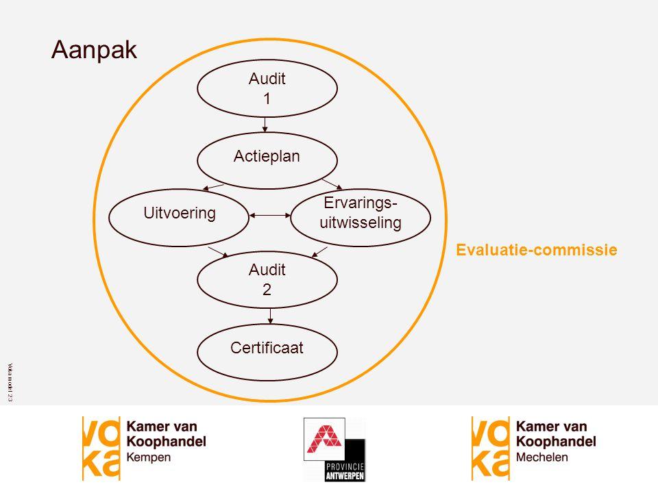 Voka model 2 3 Aanpak Audit 1 Actieplan Uitvoering Ervarings- uitwisseling Audit 2 Certificaat Evaluatie-commissie