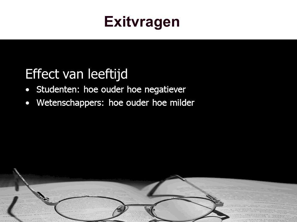 Exitvragen Effect van leeftijd •Studenten: hoe ouder hoe negatiever •Wetenschappers: hoe ouder hoe milder