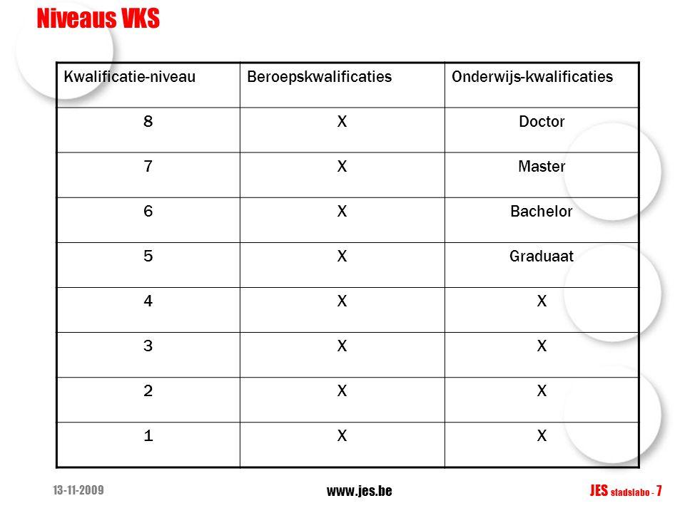 13-11-2009 www.jes.be JES stadslabo - 7 Niveaus VKS Kwalificatie-niveauBeroepskwalificatiesOnderwijs-kwalificaties 8XDoctor 7XMaster 6XBachelor 5XGraduaat 4XX 3XX 2XX 1XX
