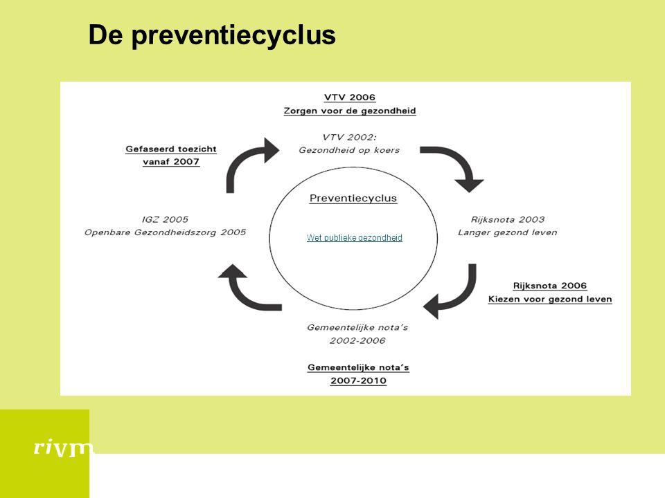 De preventiecyclus Wet publieke gezondheid