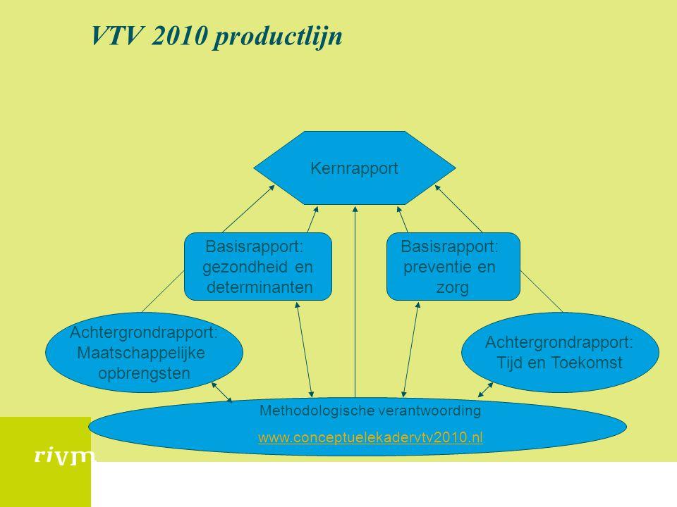VTV 2010 productlijn Methodologische verantwoording www.conceptuelekadervtv2010.nl Kernrapport Basisrapport: gezondheid en determinanten Basisrapport:
