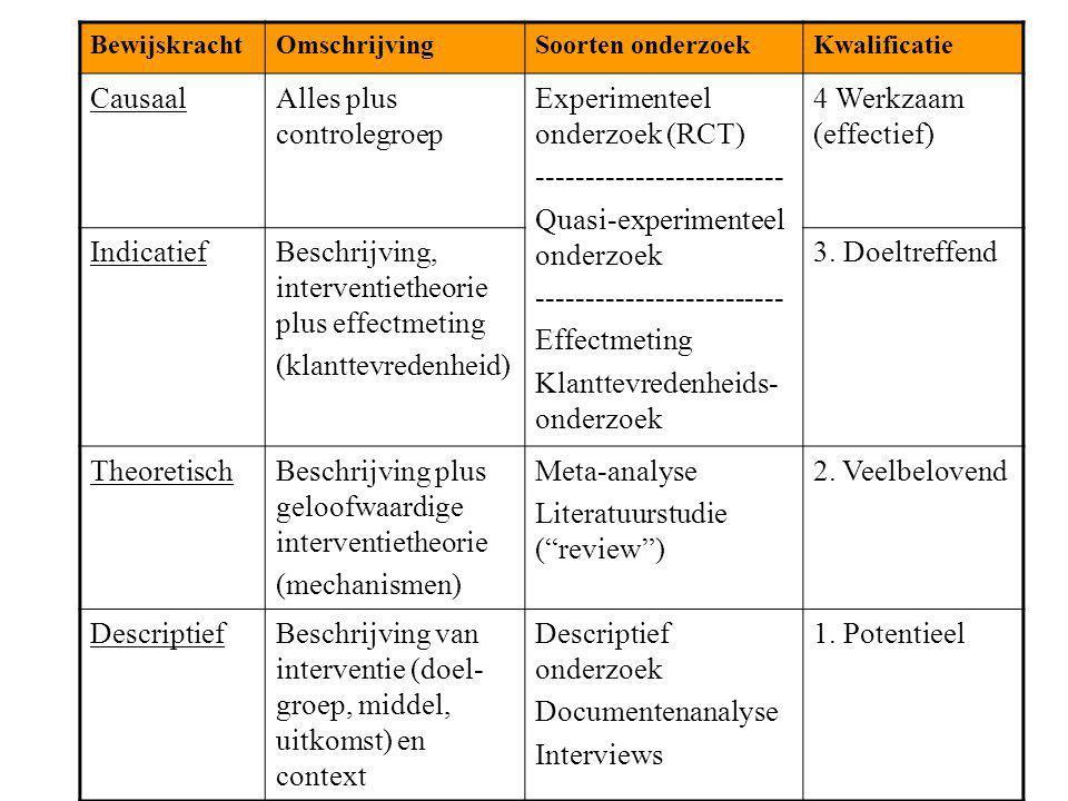 BewijskrachtOmschrijvingSoorten onderzoekKwalificatie CausaalAlles plus controlegroep Experimenteel onderzoek (RCT) ------------------------- Quasi-ex