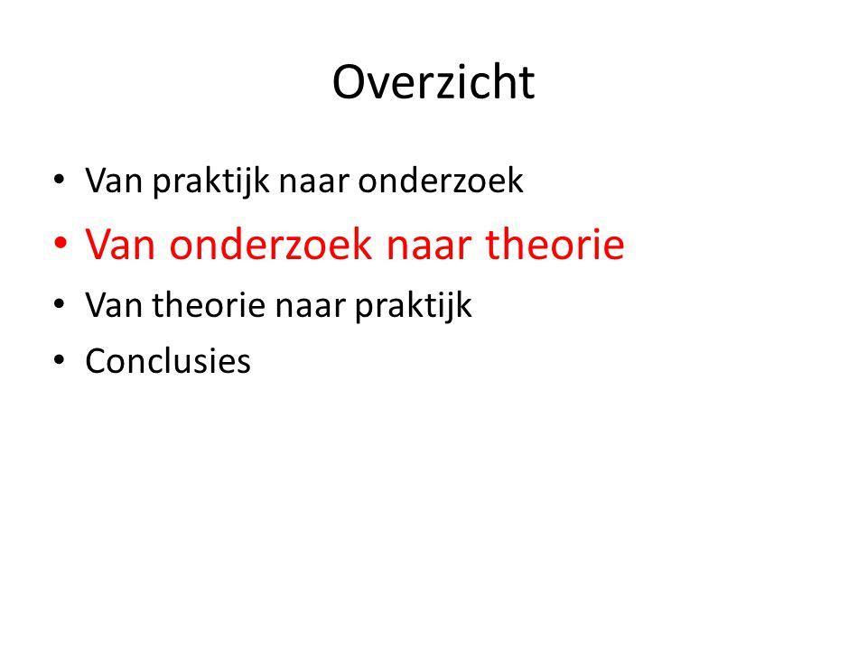 Overzicht • Van praktijk naar onderzoek • Van onderzoek naar theorie • Van theorie naar praktijk • Conclusies