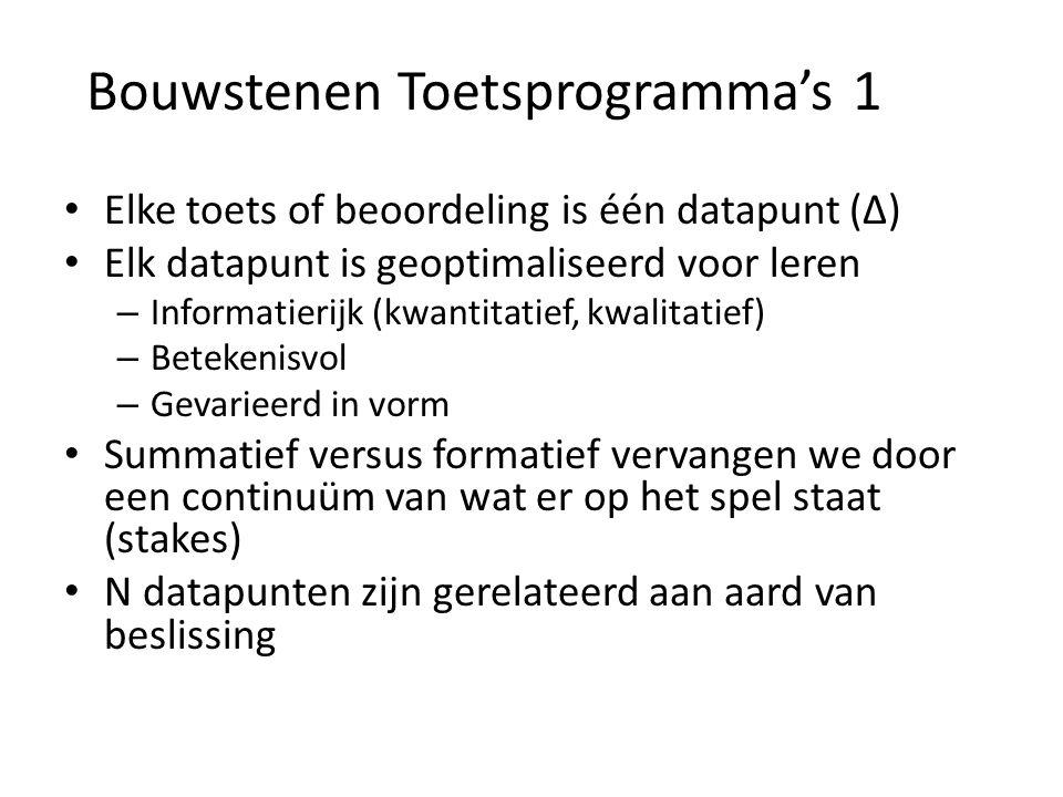 Bouwstenen Toetsprogramma's 1 • Elke toets of beoordeling is één datapunt (Δ) • Elk datapunt is geoptimaliseerd voor leren – Informatierijk (kwantitat