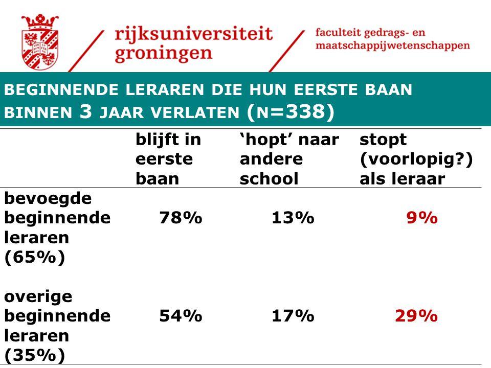BEGINNENDE LERAREN DIE HUN EERSTE BAAN BINNEN 3 JAAR VERLATEN ( N =338) blijft in eerste baan 'hopt' naar andere school stopt (voorlopig?) als leraar bevoegde beginnende leraren (65%) 78%13%9% overige beginnende leraren (35%) 54%17%29%