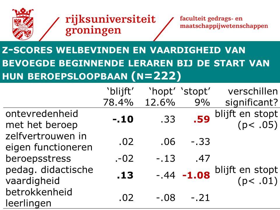 Z - SCORES WELBEVINDEN EN VAARDIGHEID VAN BEVOEGDE BEGINNENDE LERAREN BIJ DE START VAN HUN BEROEPSLOOPBAAN ( N =222) 'blijft' 78.4% 'hopt' 12.6% 'stopt' 9% verschillen significant.