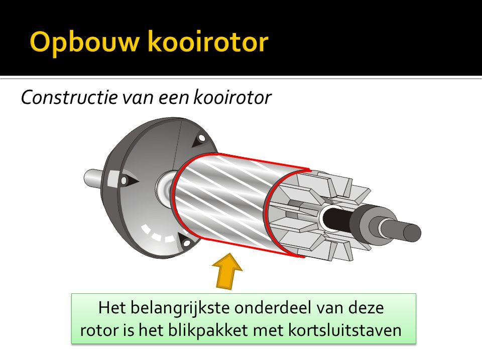 Constructie van een kooirotor Het belangrijkste onderdeel van deze rotor is het blikpakket met kortsluitstaven Het belangrijkste onderdeel van deze ro