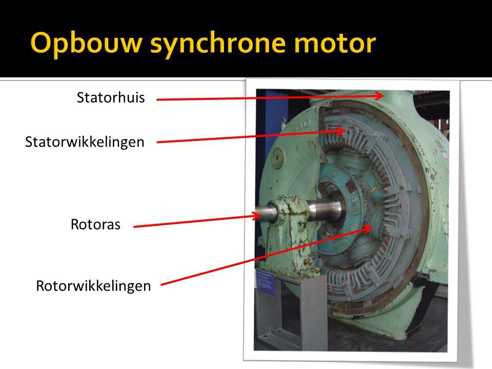  Als de rotor even snel draait als het draaiveld (synchroon), dan worden geen veldlijnen meer gesneden.