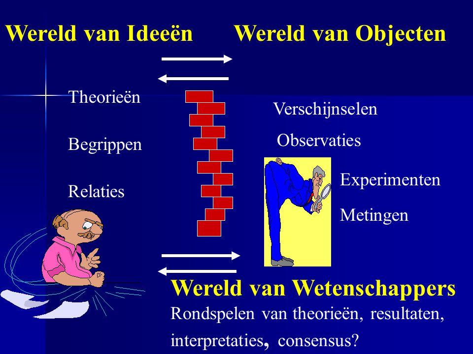 Wereld van IdeeënWereld van Objecten Theorieën Begrippen Relaties Verschijnselen Observaties Metingen Experimenten Wereld van Wetenschappers Rondspelen van theorieën, resultaten, interpretaties, consensus?