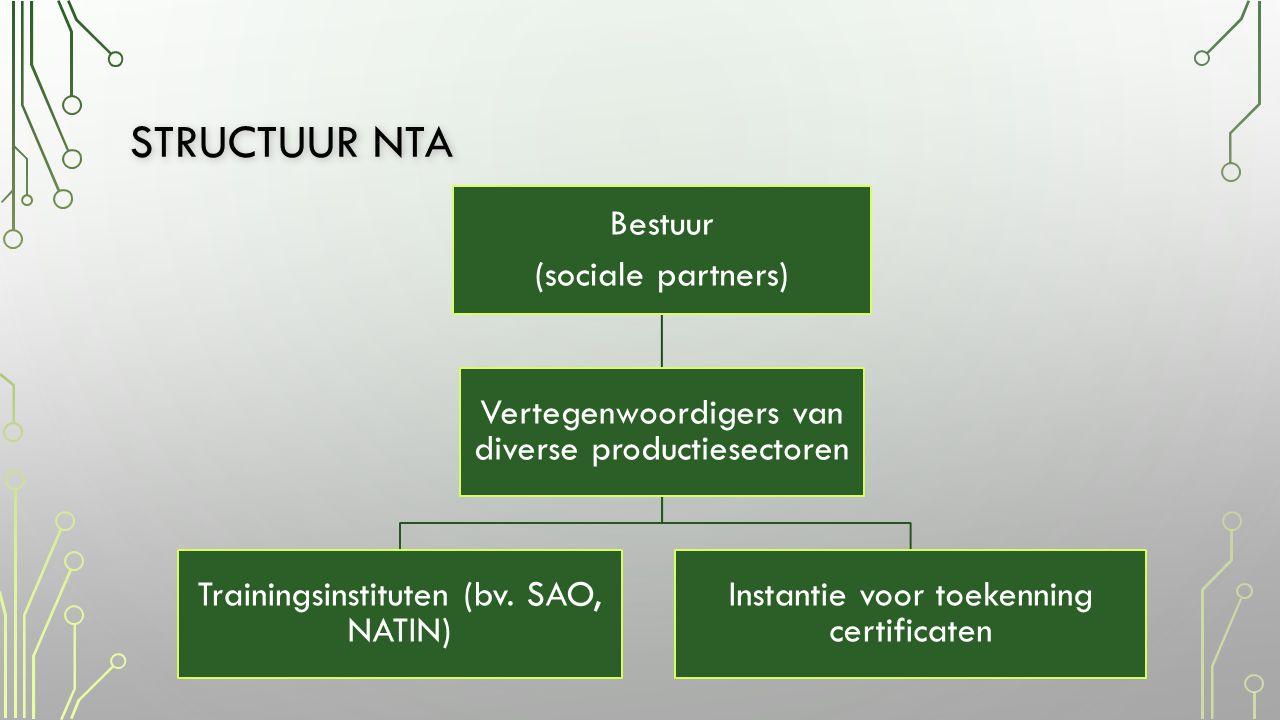 STRUCTUUR NTA Bestuur (sociale partners) Vertegenwoordigers van diverse productiesectoren Trainingsinstituten (bv.