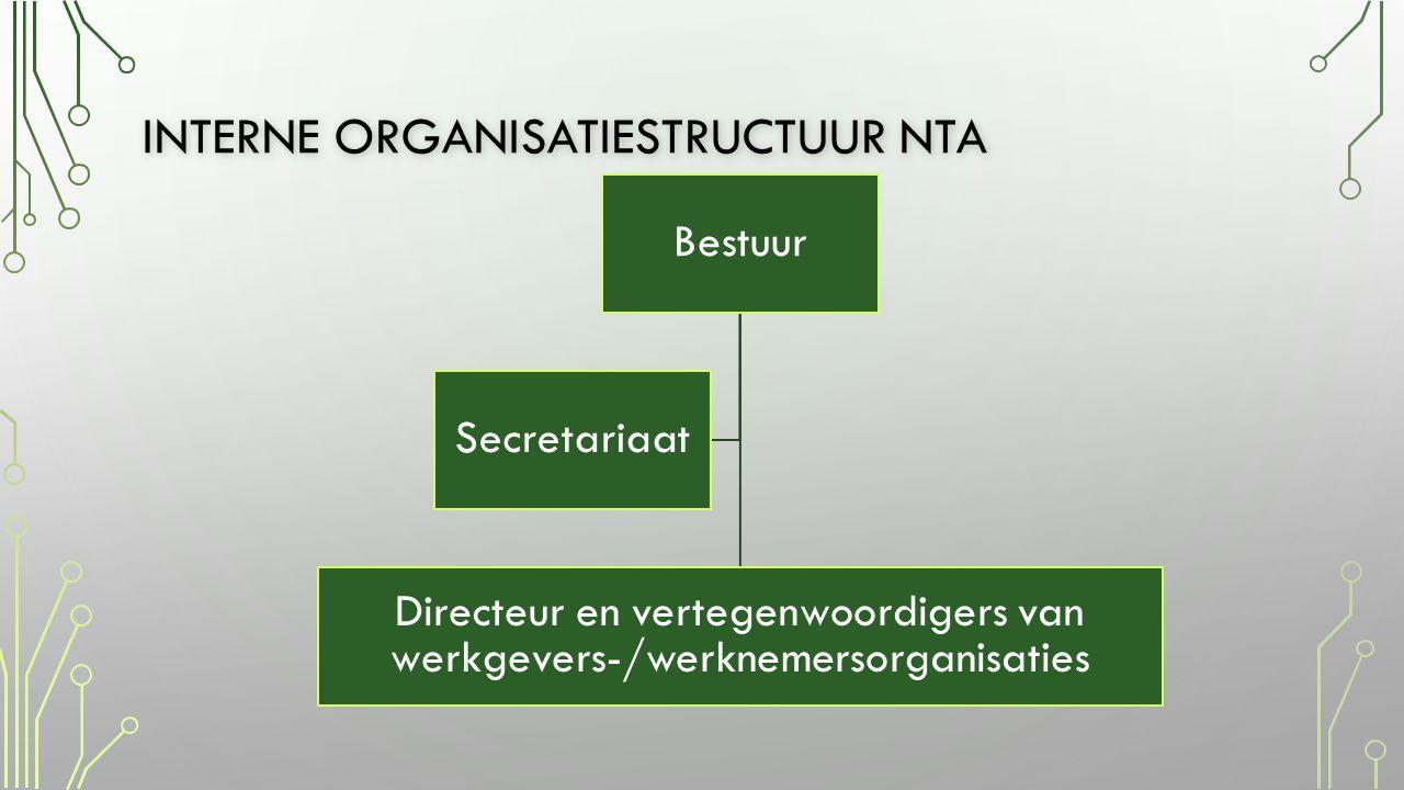 INTERNE ORGANISATIESTRUCTUUR NTA Bestuur Directeur en vertegenwoordigers van werkgevers-/werknemersorganisaties Secretariaat