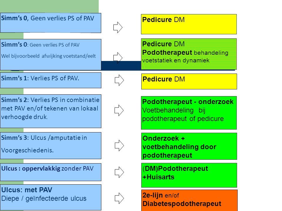 Simm's 0 : Geen verlies PS of PAV Wel bijvoorbeeld afwijking voetstand/eelt Simm's 0, Geen verlies PS of PAV Simm's 2: Verlies PS in combinatie met PAV en/of tekenen van lokaal verhoogde druk.