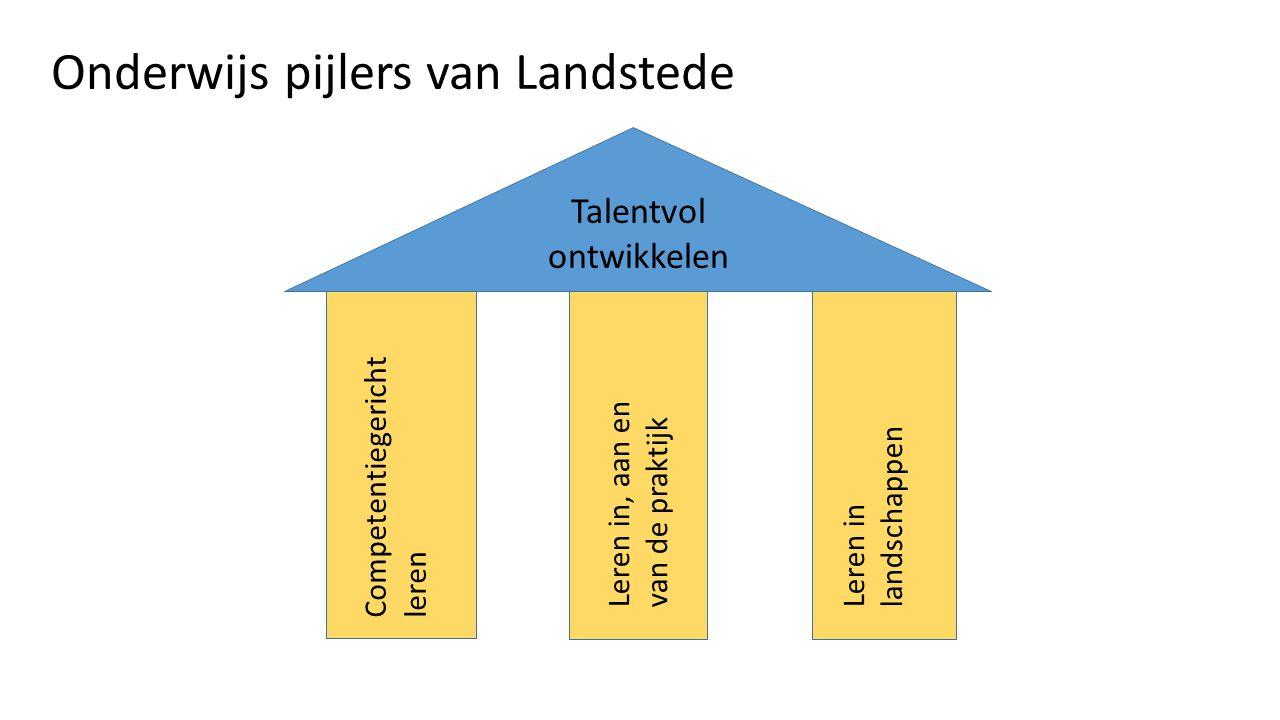 Onderwijs pijlers van Landstede Competentiegericht leren Leren in, aan en van de praktijk Leren in landschappen Talentvol ontwikkelen