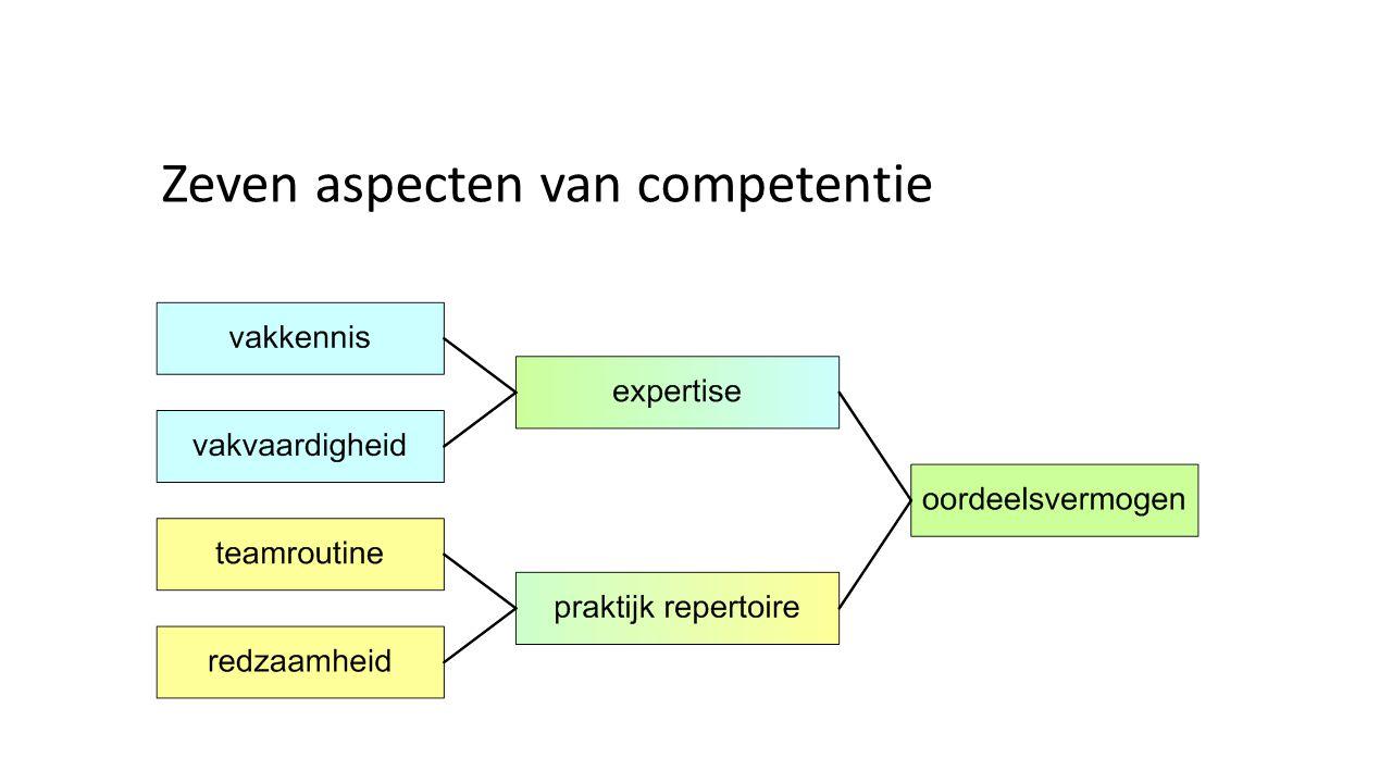 Alle modellen Vermeld in P21, EnGauge, ATCS and NETS/ISTE Vermeld in twee modellen Vermeld in een model - Samenwerking - Communicatie - ICT geletterdheid - Sociaal en/of culturele vaardigheden; Burgerschap - Creativiteit - Kritisch denken - Probleemoplosvaardigheden - Ontwikkelen van hoogwaardige producten / Productiviteit (behalve in ATCS) - Leren om te leren (ATCS, EU) - Zelfsturing (P21, EnGauge, OESO) - Plannen (EnGauge, OESO) - Flexibiliteit en aanpassingsvermogen (P21, EnGauge) - Kernvakken: wiskunde, communicatie in de moedertaal; communicatie in vreemde talen; natuurwetenschappen en technologie (EU, P21) - Risico's nemen (EnGauge) - Metacognitie(ATCS) - Beheersen en oplossen van problemen (OESO) - Gevoel voor initiatief en ondernemerschap (EU) - Interdisciplinaire thema's (P21) - Kernvakken: Kunst, economie, aardrijkskunde, geschiedenis en maatschappijleer (P21) Voogt & Pareja Roblin.