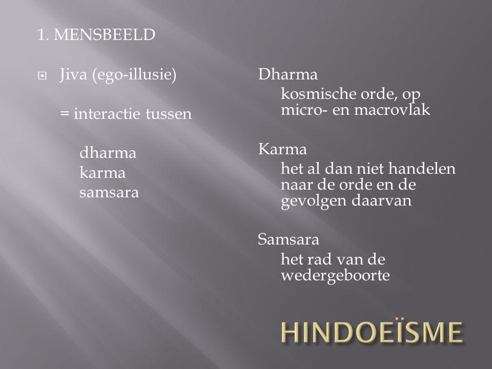 1. MENSBEELD  Jiva (ego-illusie) = interactie tussen dharma karma samsara Dharma kosmische orde, op micro- en macrovlak Karma het al dan niet handele