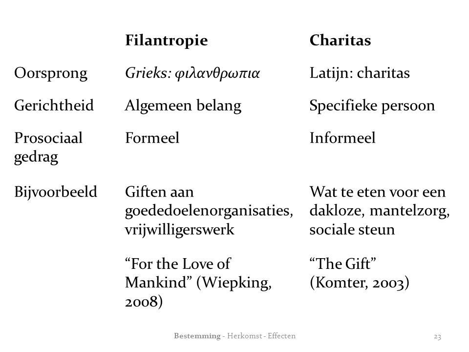 FilantropieCharitas OorsprongGrieks: φιλανθρωπιαLatijn: charitas GerichtheidAlgemeen belangSpecifieke persoon Prosociaal gedrag FormeelInformeel BijvoorbeeldGiften aan goededoelenorganisaties, vrijwilligerswerk Wat te eten voor een dakloze, mantelzorg, sociale steun For the Love of Mankind (Wiepking, 2008) The Gift (Komter, 2003) Bestemming - Herkomst - Effecten23