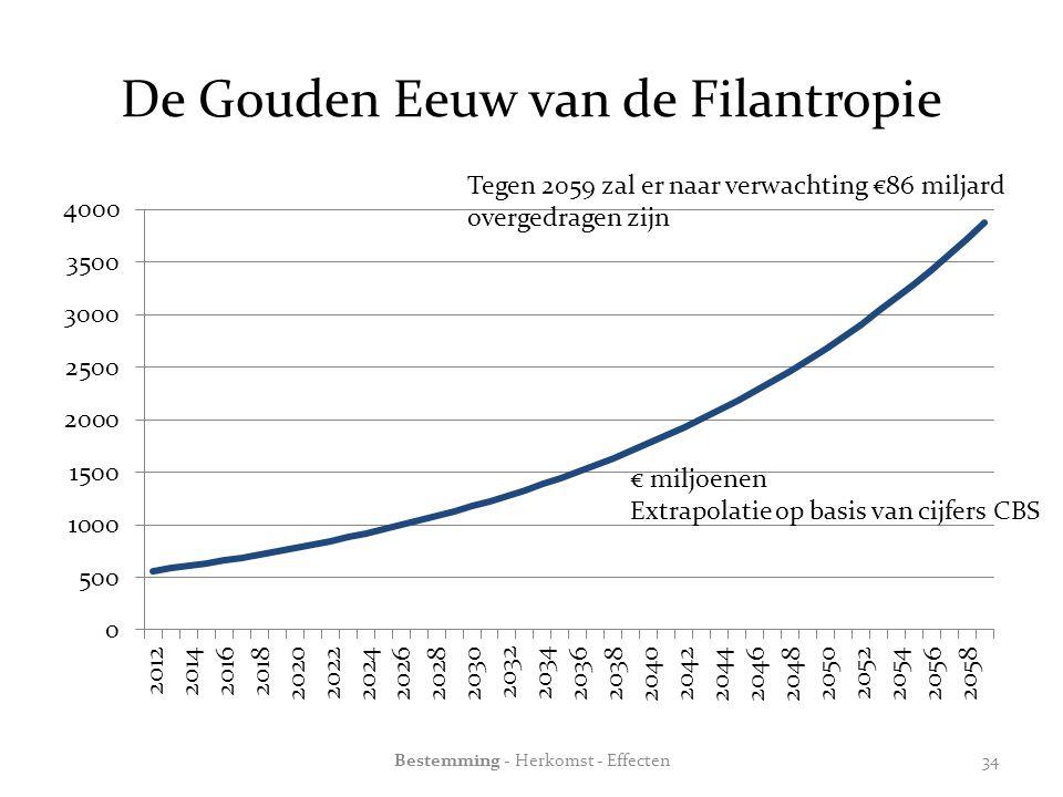 De Gouden Eeuw van de Filantropie € miljoenen Extrapolatie op basis van cijfers CBS Tegen 2059 zal er naar verwachting €86 miljard overgedragen zijn Bestemming - Herkomst - Effecten34